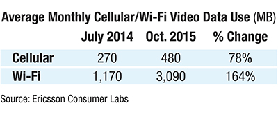 TV Everywhere Average Monthly Cellular