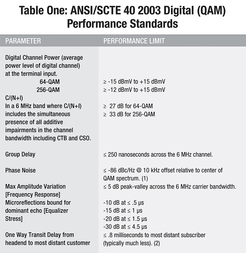Table One: ANSI/SCTE 40 2003 Digital (QAM) Performance Standards