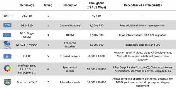 Full Duplex DOCSIS (FDX) Cable Technology