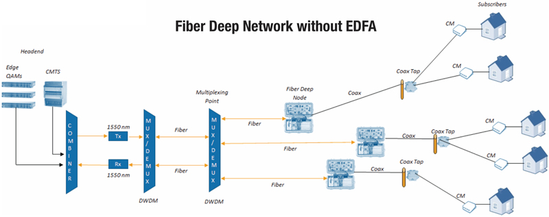 Focusing on the Customer Experience with Fiber Deep