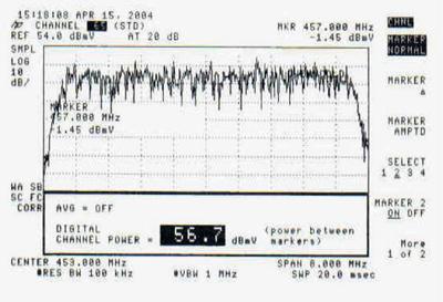 signal levels