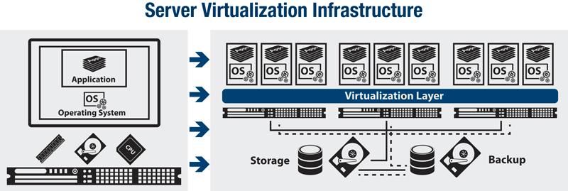 Virtual CMTS/CCAP