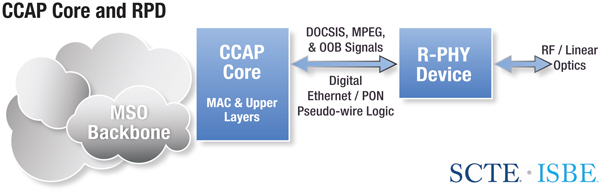Remote PHY Distributed Access Architecture | Broadband Library