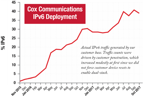 Cox IPv6 Deployment