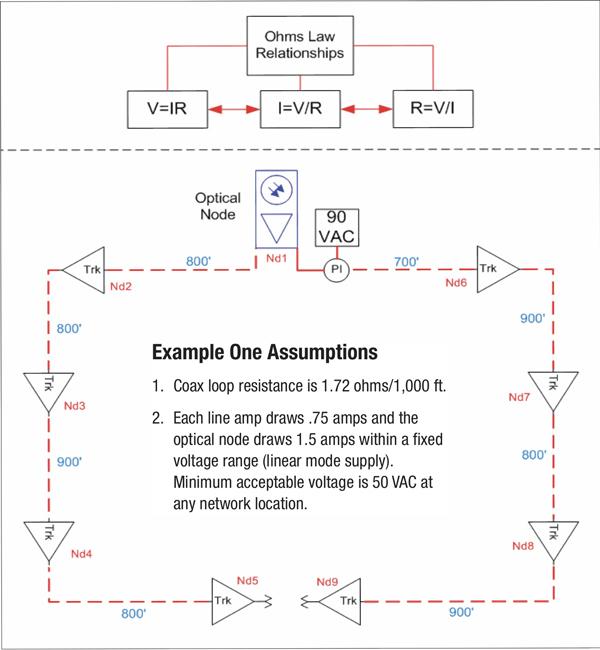 Diagram 01.600 basic hfc ac design (part one) broadband library