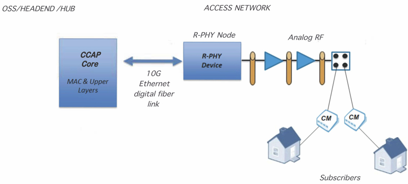 Contrasting the New Fiber Enhanced Access Network