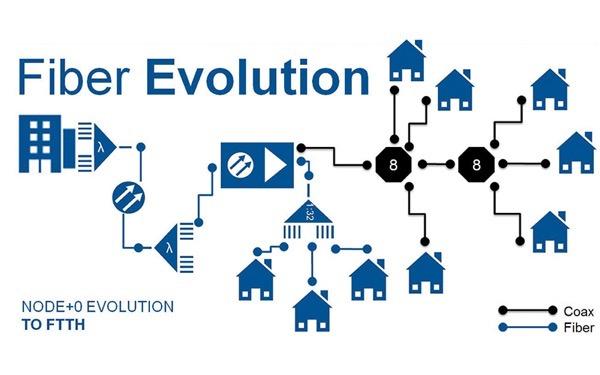 FiberEvolution 800