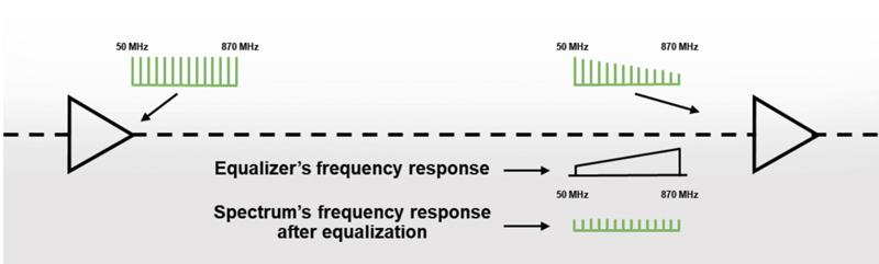 How Adaptive Equalization Works